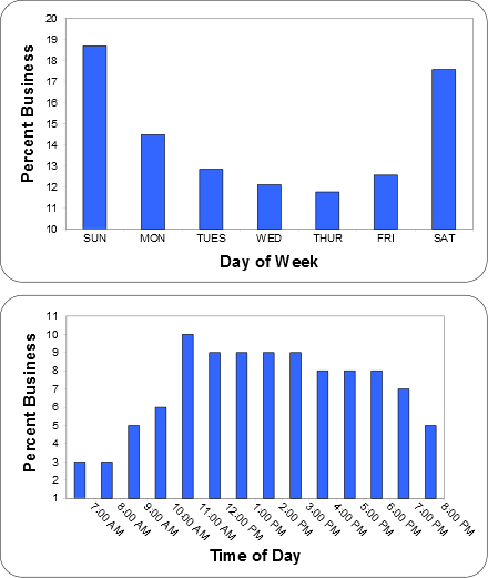 Two bar graph charts showing the busy hours and days of the week for Liberty Laundry.
